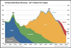 trends in music sales